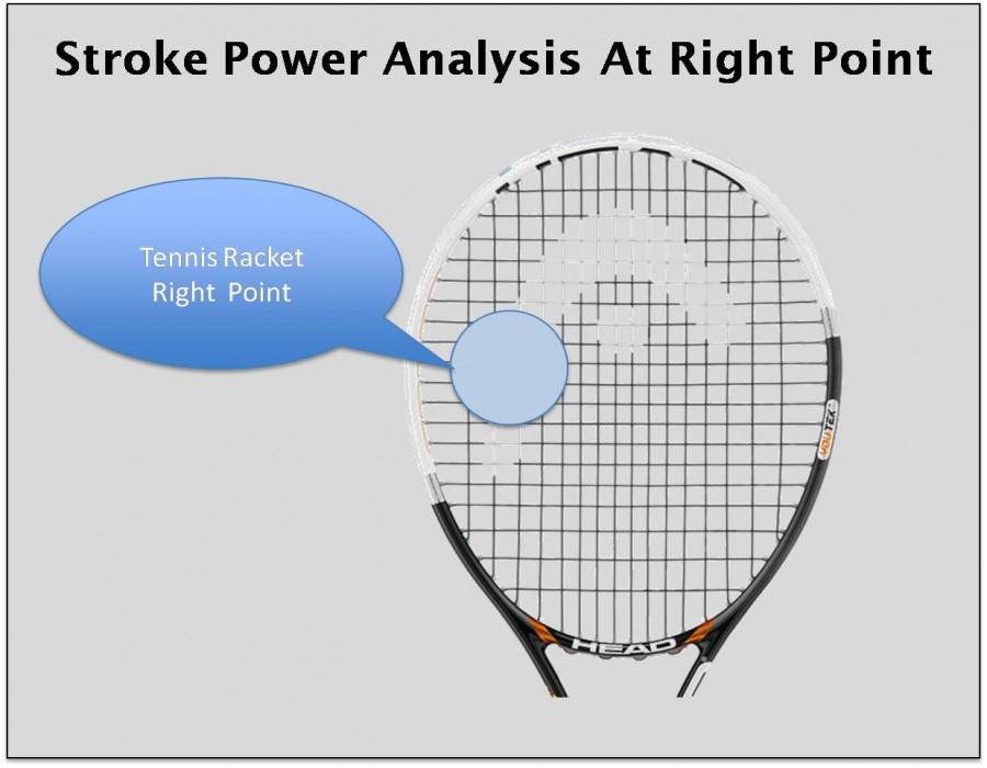Stroke Power Analysis At Right Point Tennis Rackets