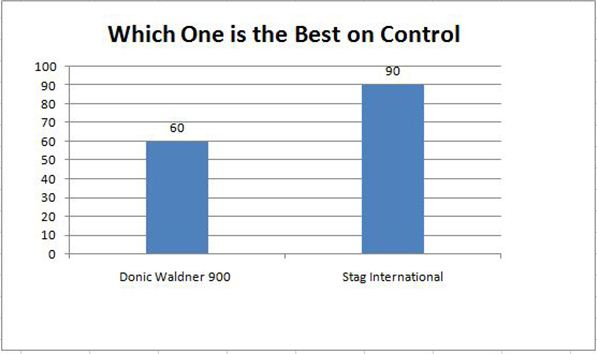Which one is the Best on control Table tennis racket
