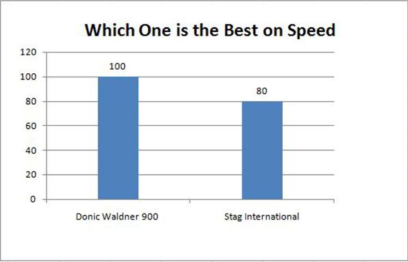 Which one is the Best on speed Table tennis racket