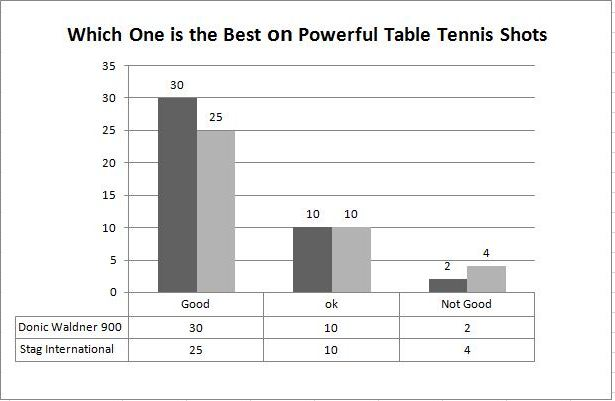 which one is the best on powerful table tennis shots