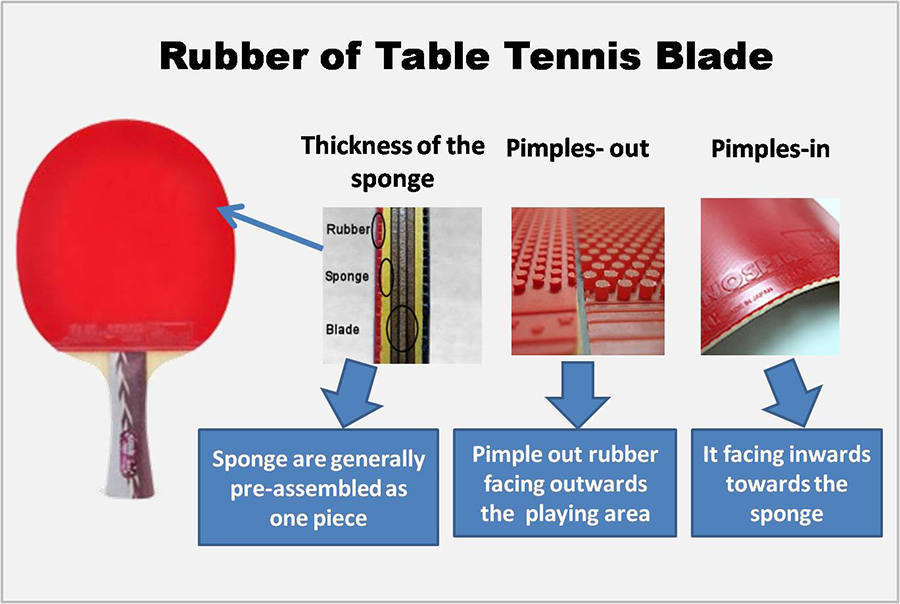 Rubber of Table Tennis Blade