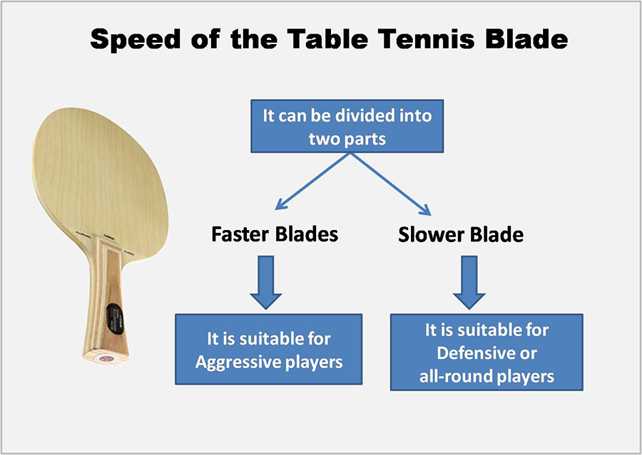 Speed of the Table Tennis Blade