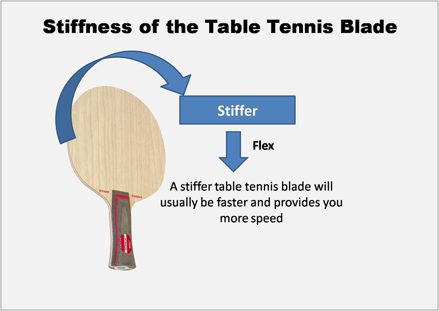 Stiffness of the Table Tennis Blade