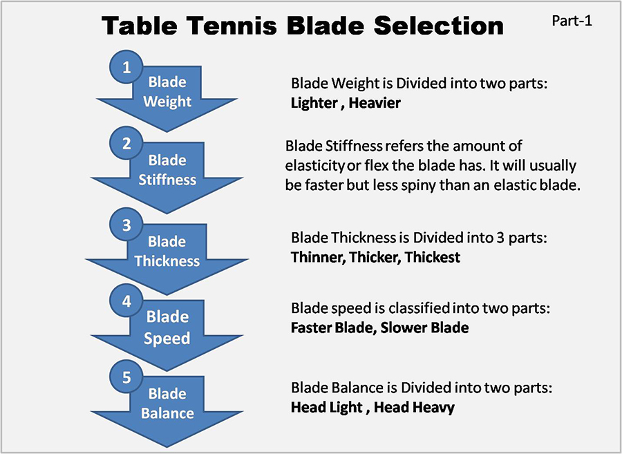 Table Tennis Blade Selection