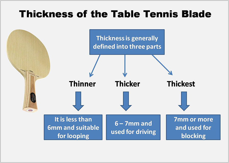 Thickness of the Table Tennis Blade