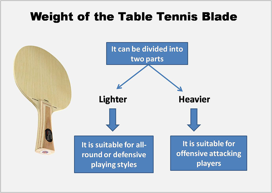 Weight of the Table Tennis Blade