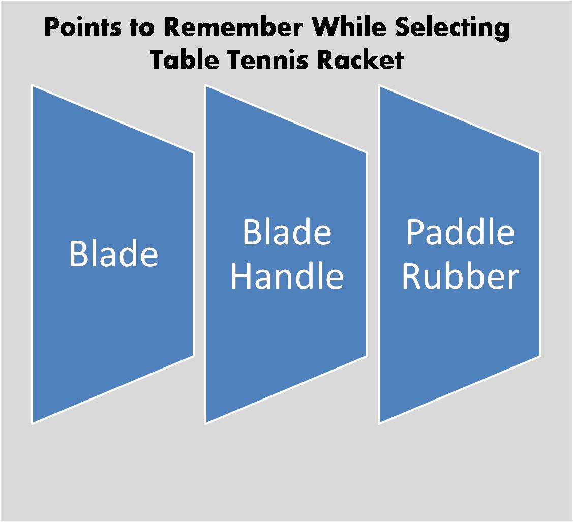 Different Parameters Of Table Tennis Rackets Selection Khelmart Racket Diagram How To Select The
