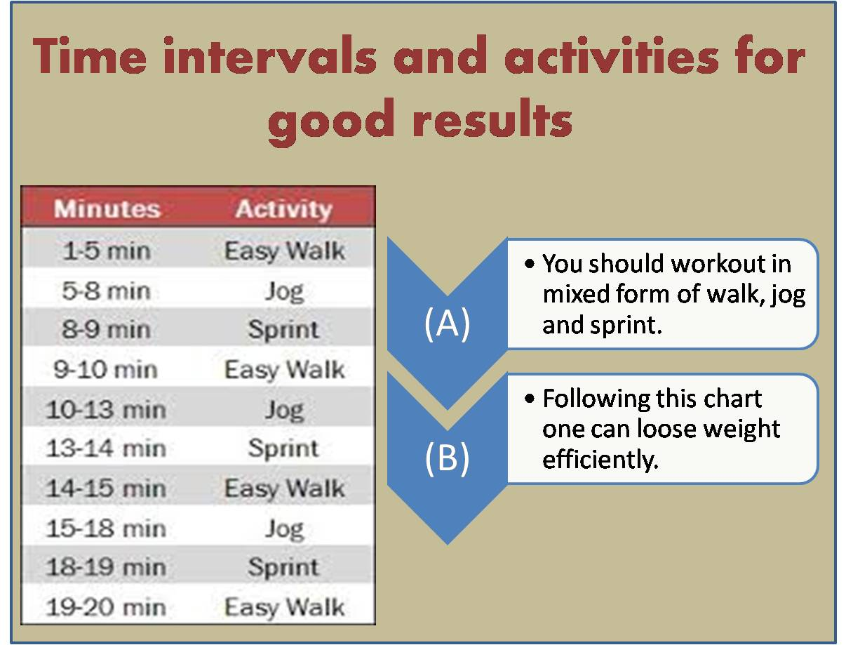 Time intervals and activities for good results