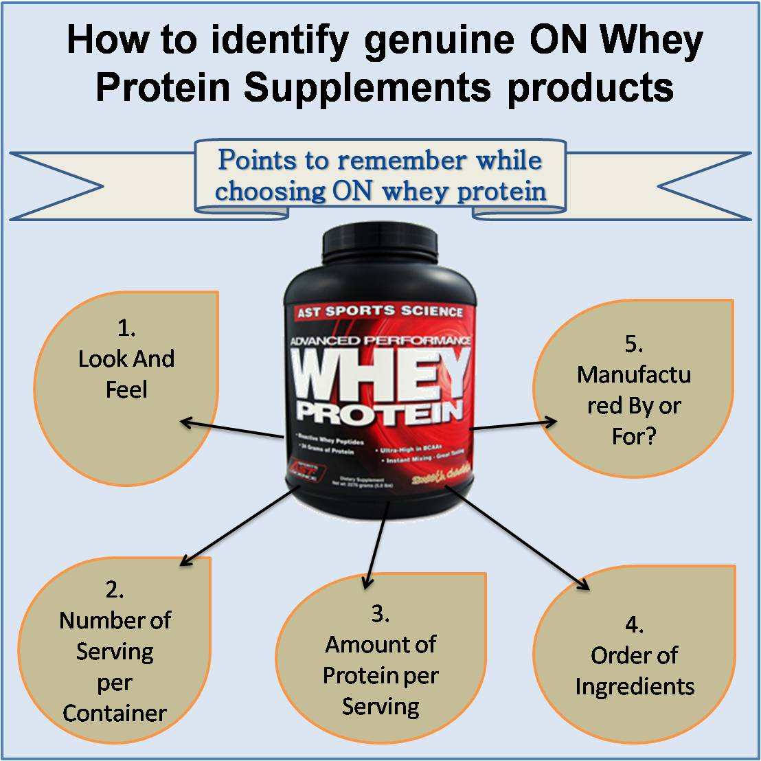 How to identify genuine ON Whey
