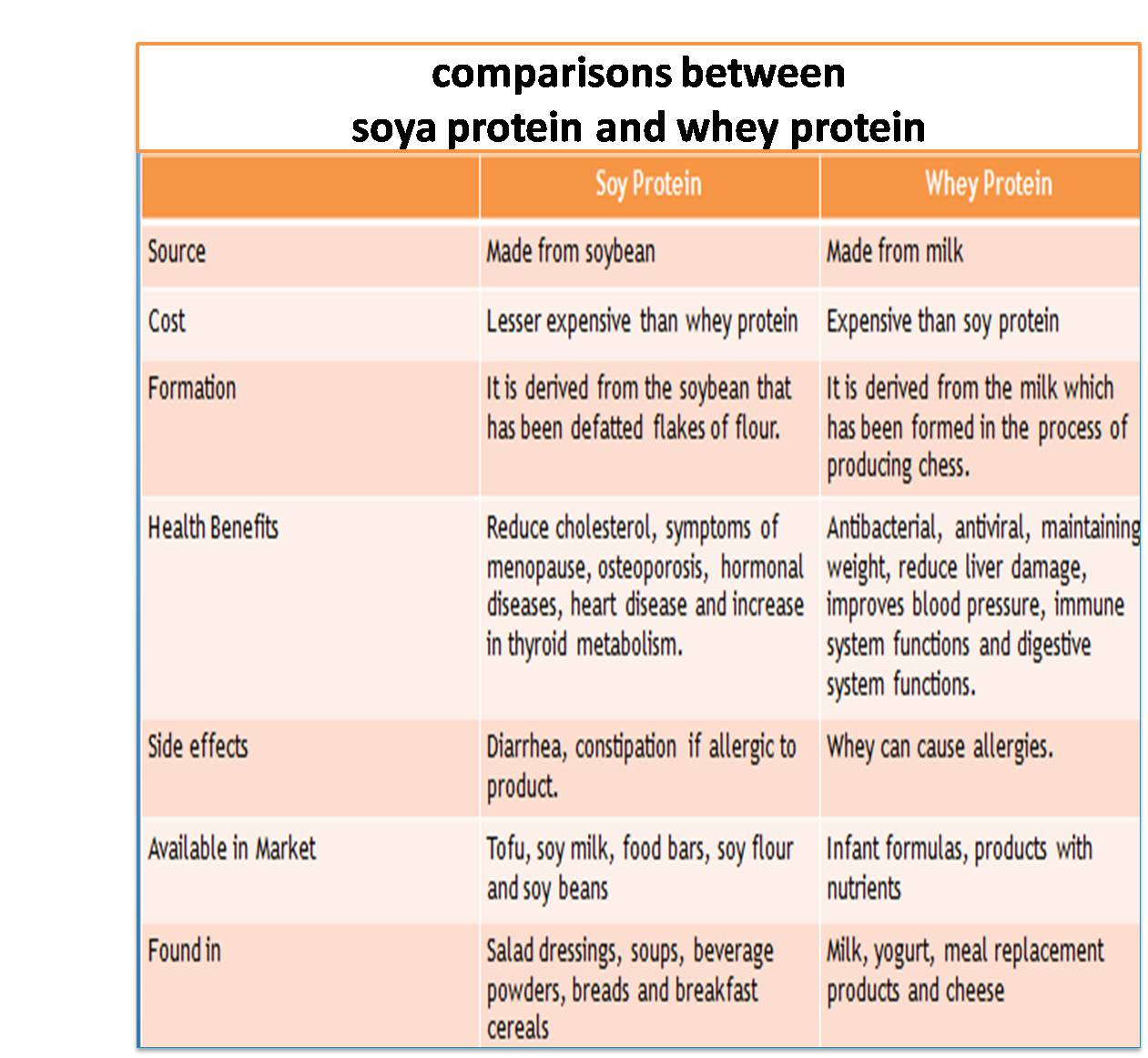 comparisons between soya protein and whey protein