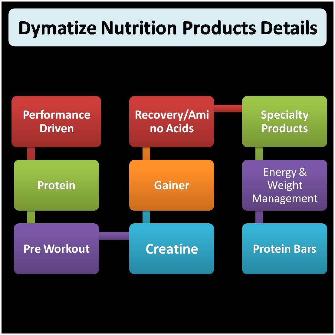 Dymatize Nutrition Products Details