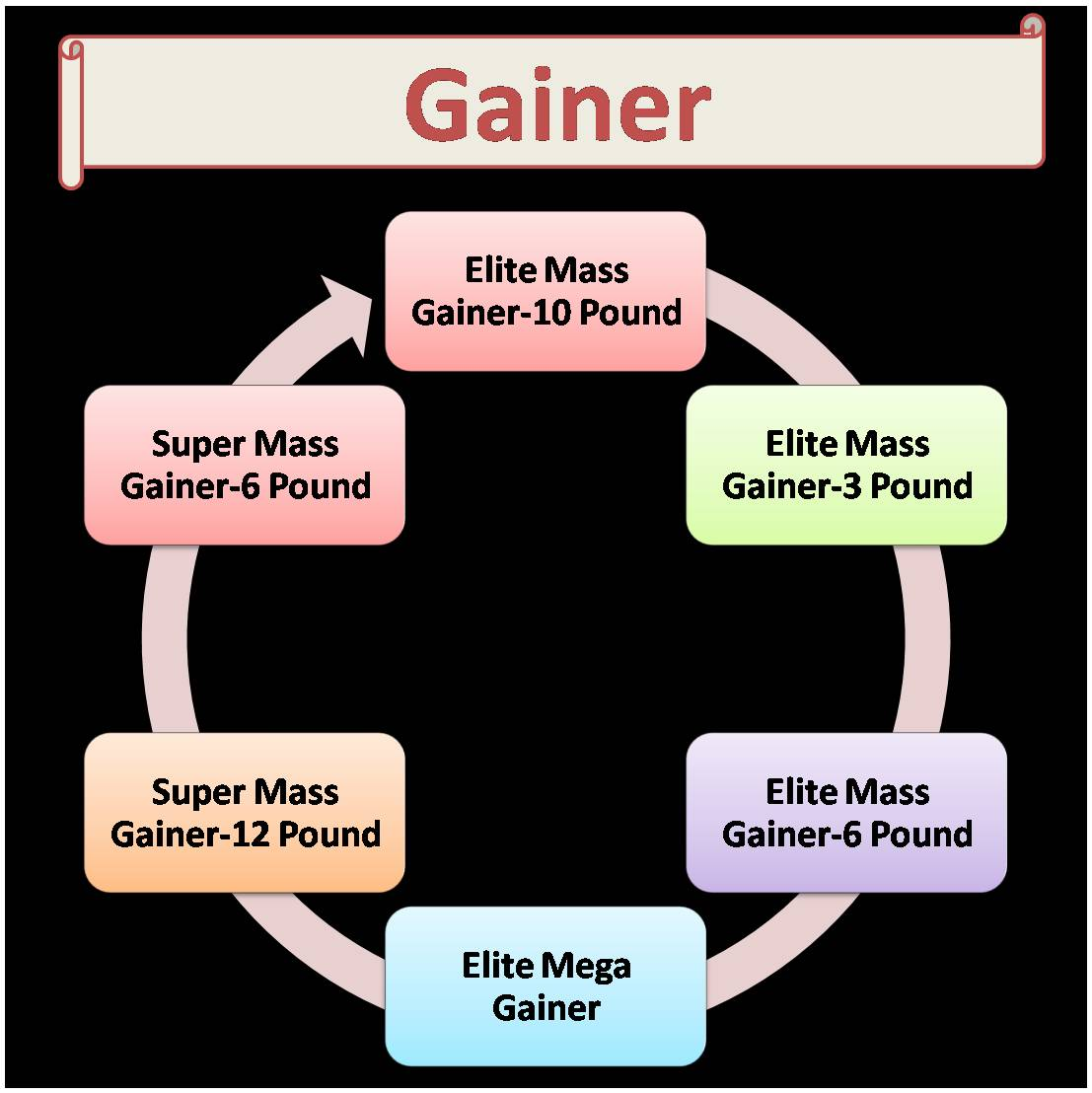 matrix anabolic mass gainer price