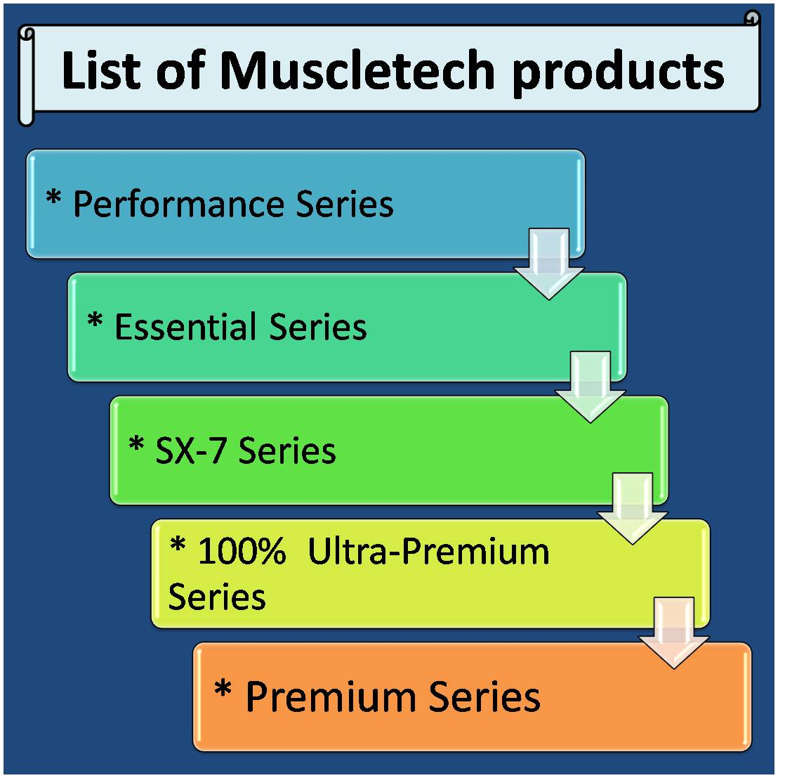 List of Muscletech products