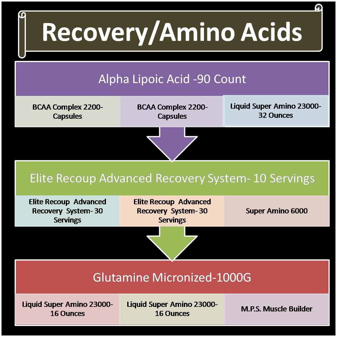 Recovery Amino Acids