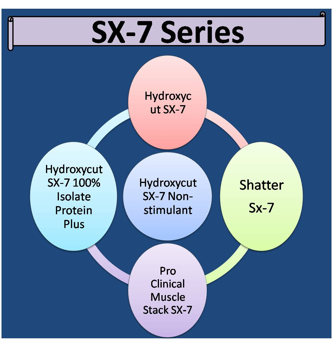 SX-7 Series