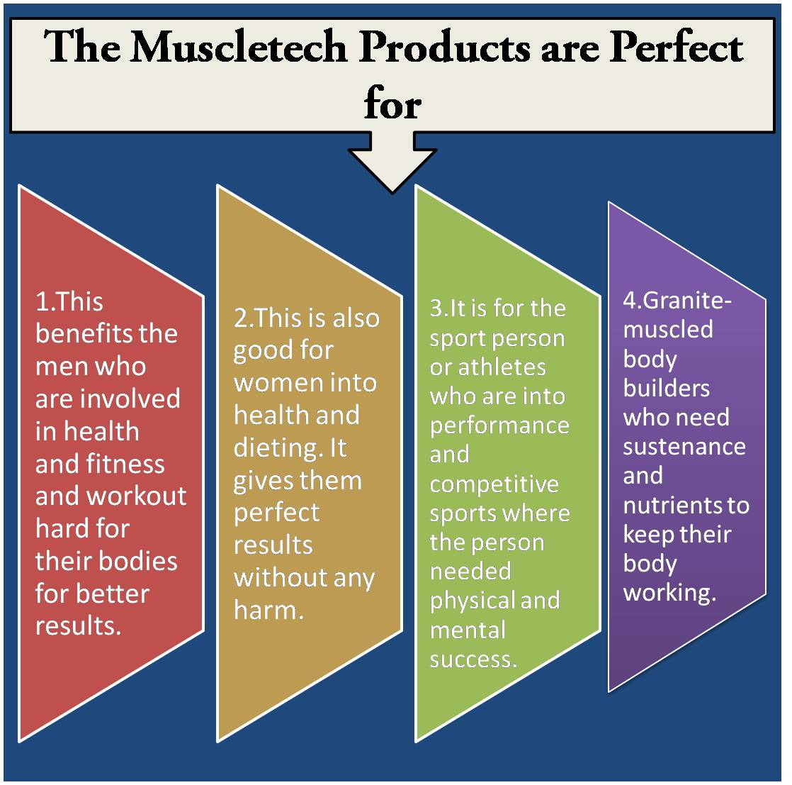 The MuscleTech products are perfect for