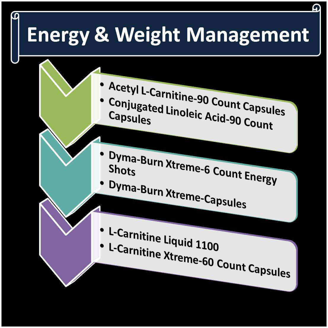 energy and weight management