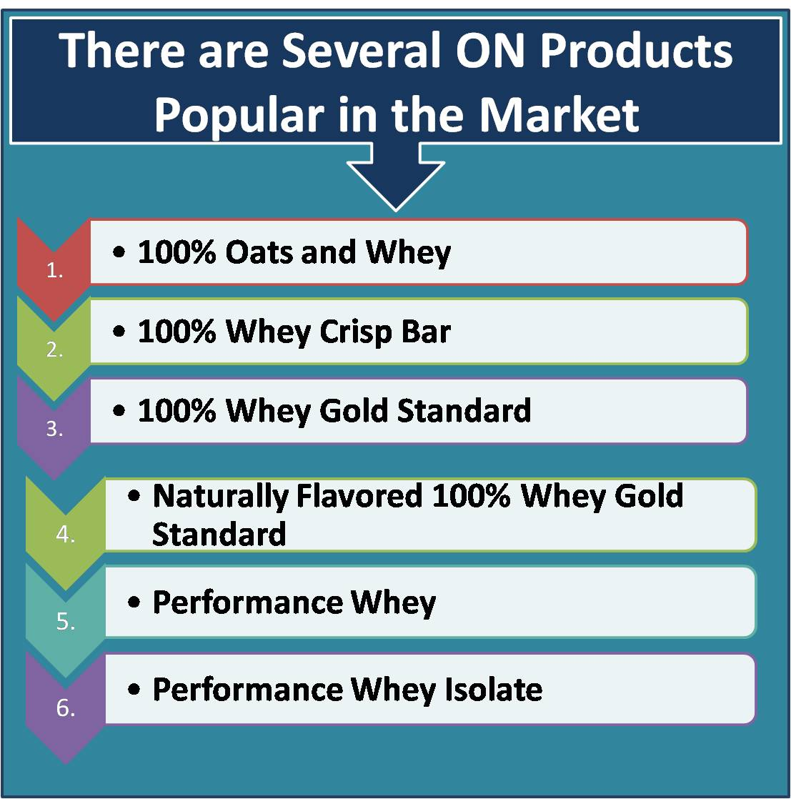products popular in the market