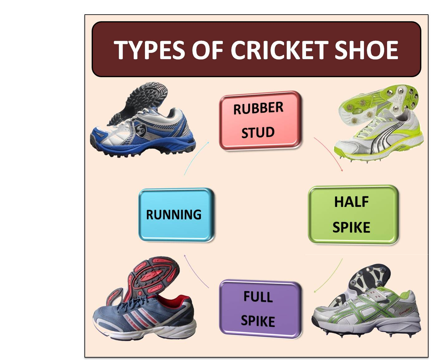 Typers of cricket shoe