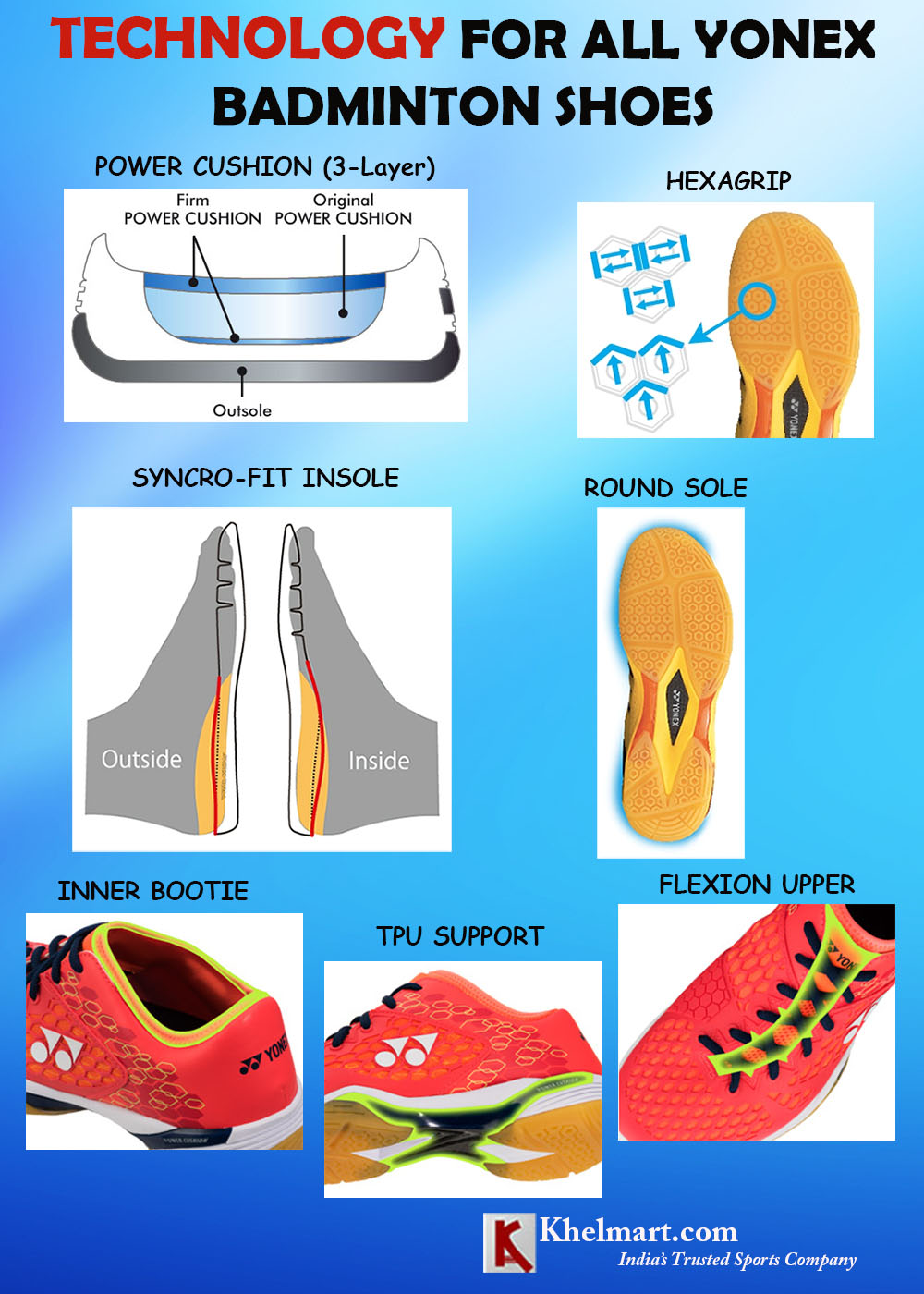YONEX SHOES TECHNOLOGY