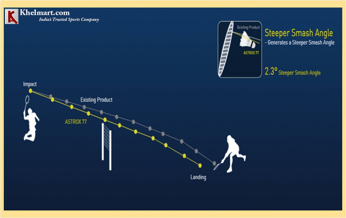 Yonex ASTROX 77 Racket Technology