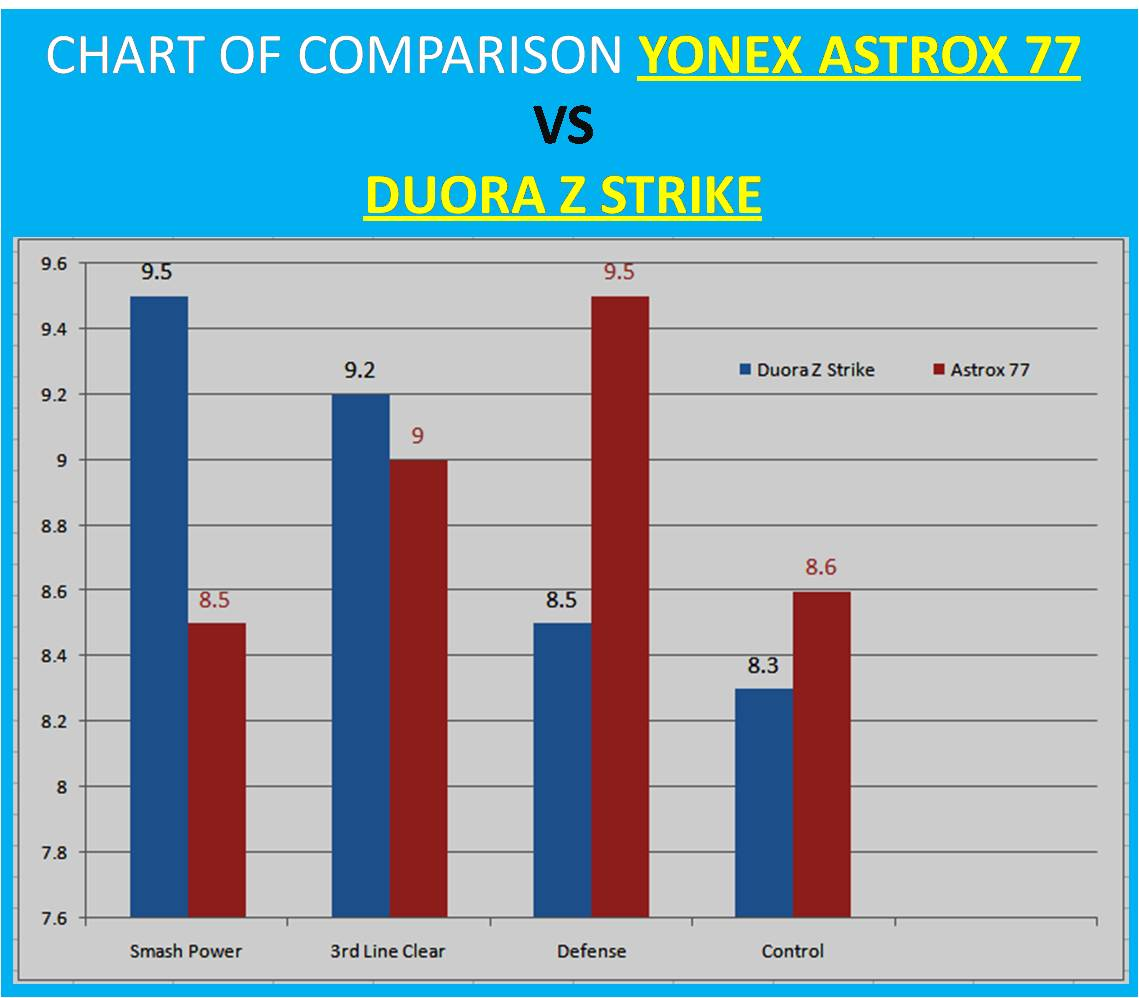 CHART OF COMPARISON YONEX ASTROX 77 VS DUORA Z STRIKE_3