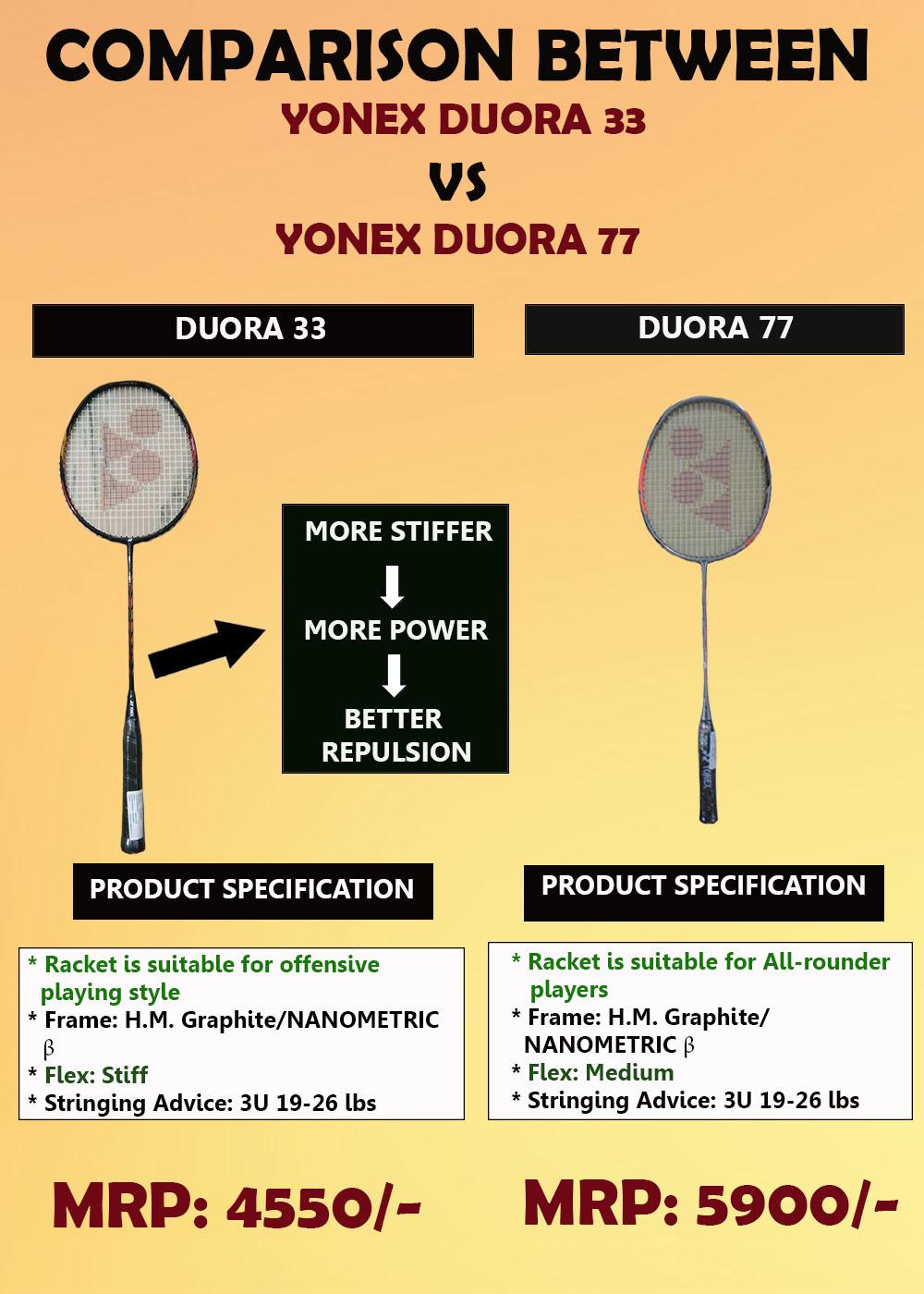 Comparison between Dura 33 Vs Duora 77_A