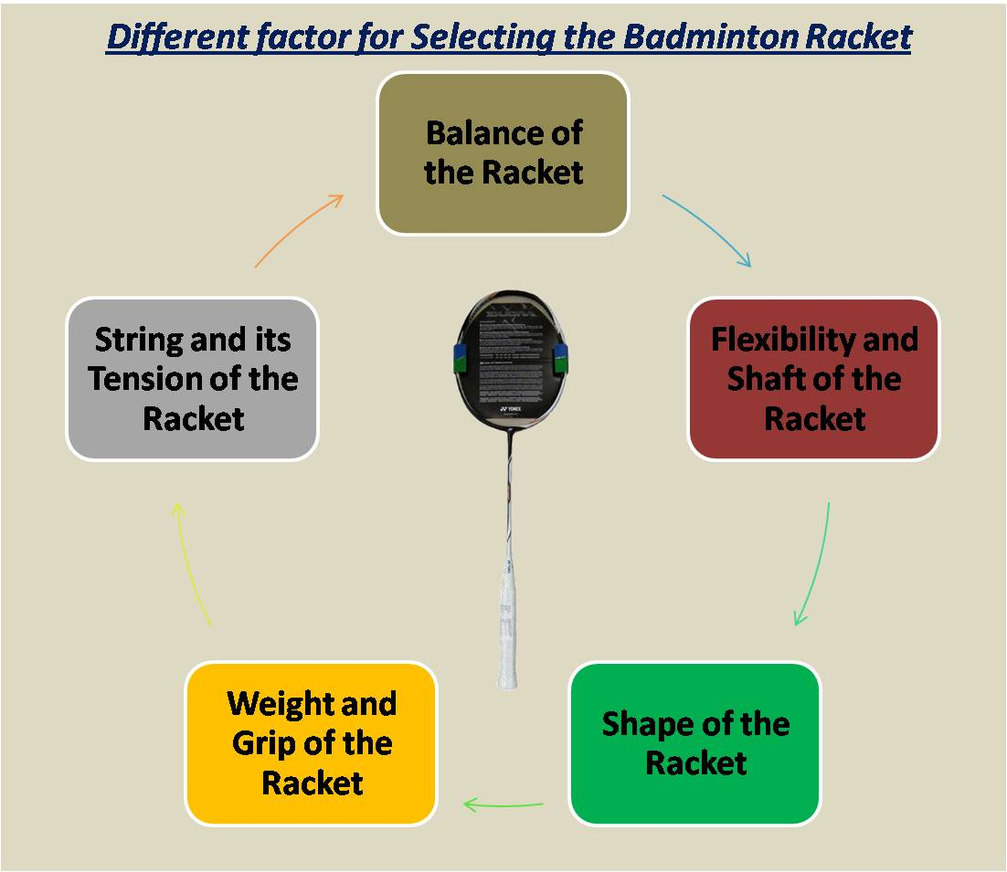 Different factor for Selecting the Badminton Racket