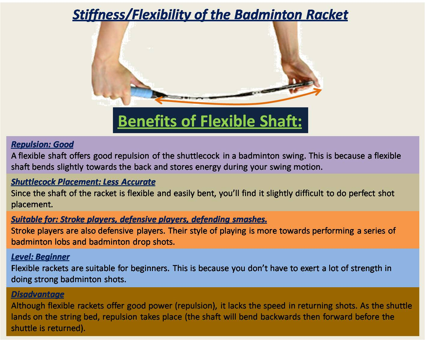 Flexibility of the Badminton Racket