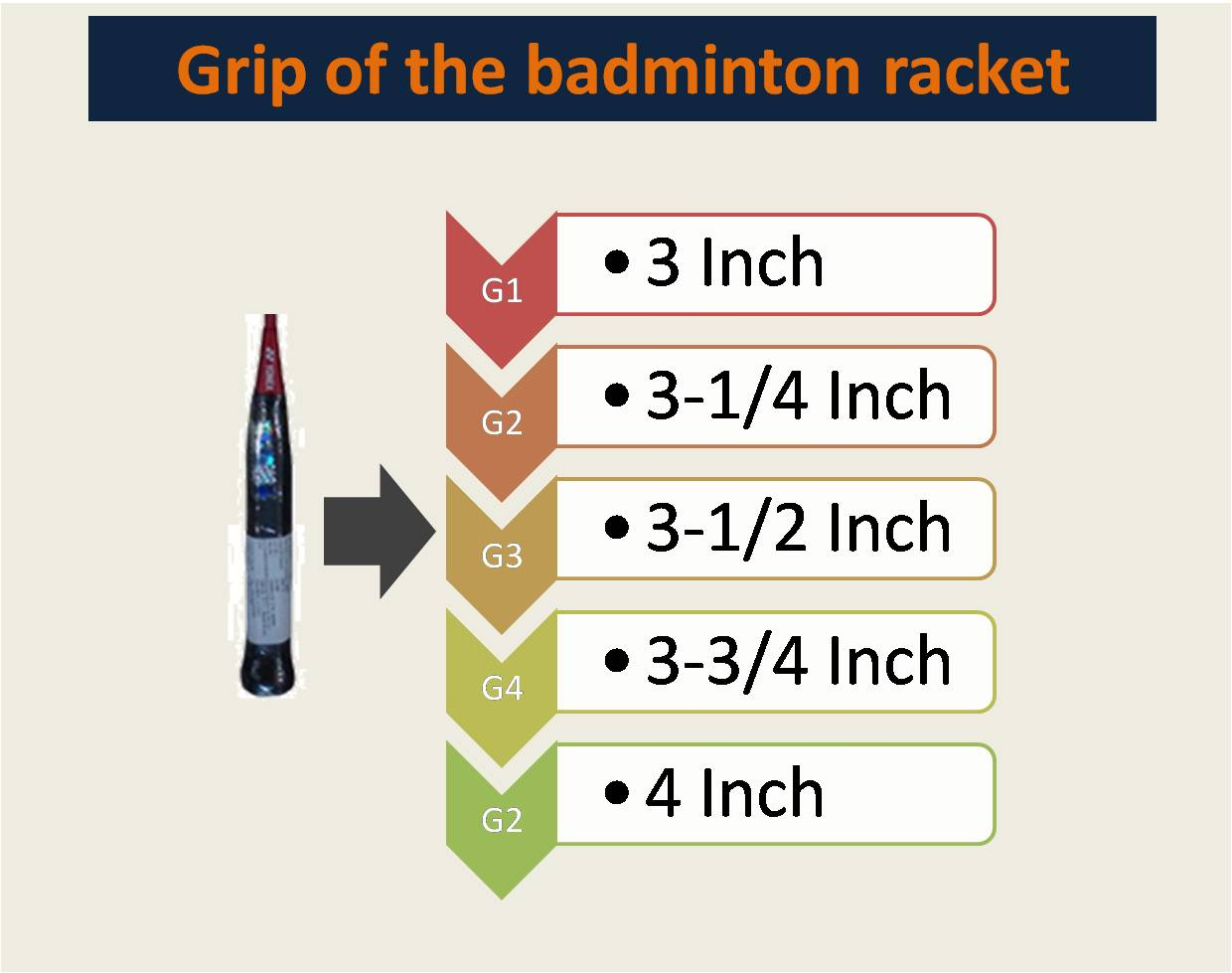 Grip of the badminton racket