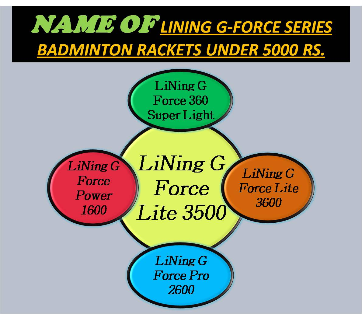 NAME OF LINING G-FORCE SERIES BADMINTON RACKETS UNDER 5000 RS