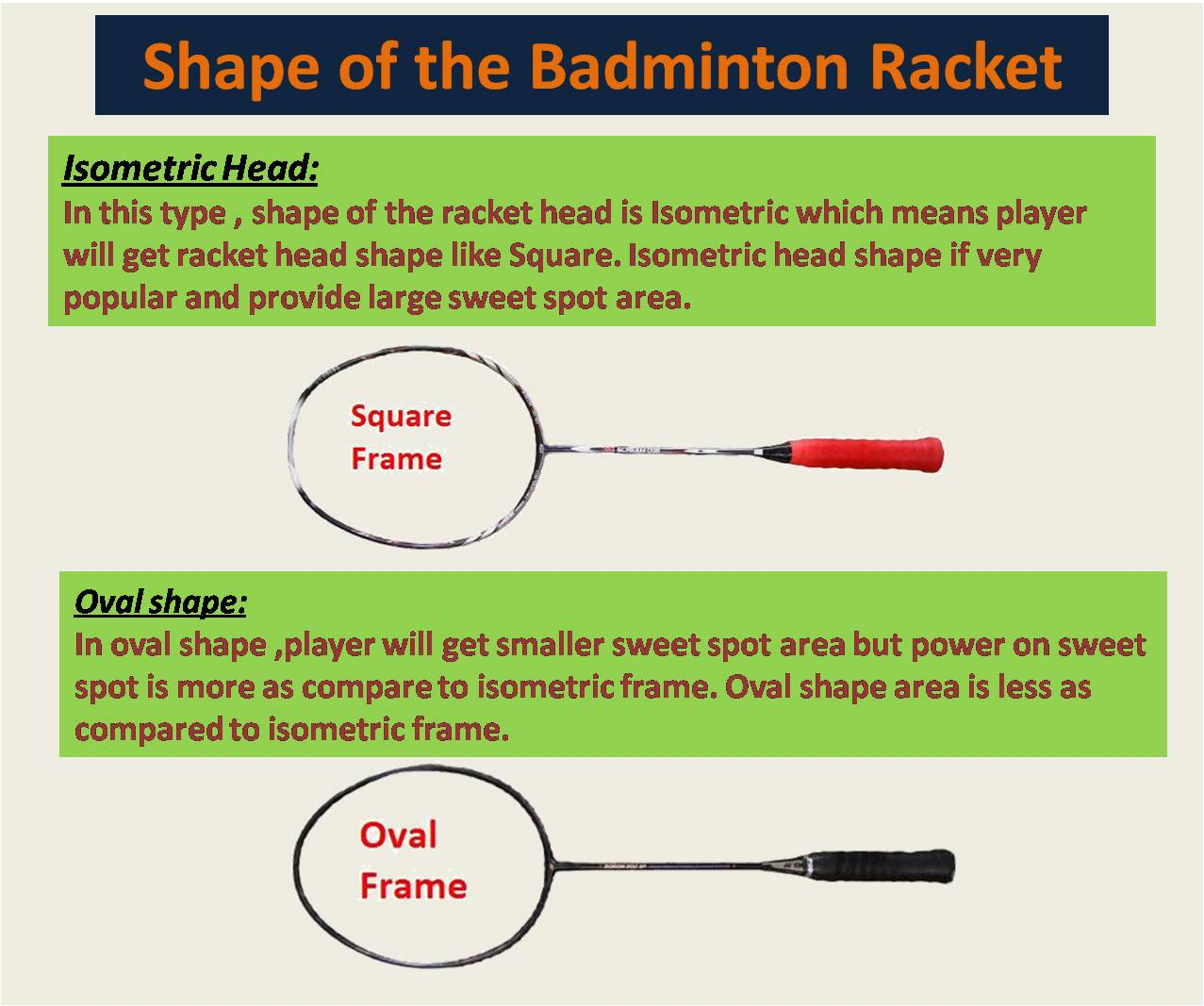 Shape of the Badminton Racket