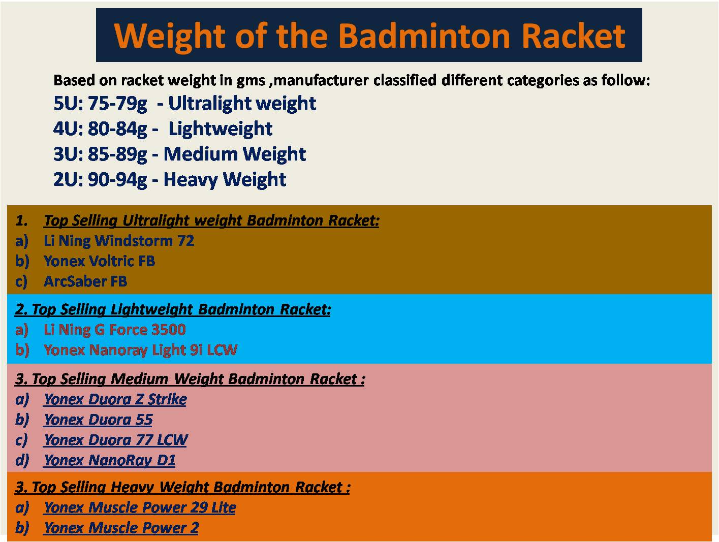 Weight of the Badminton Racket