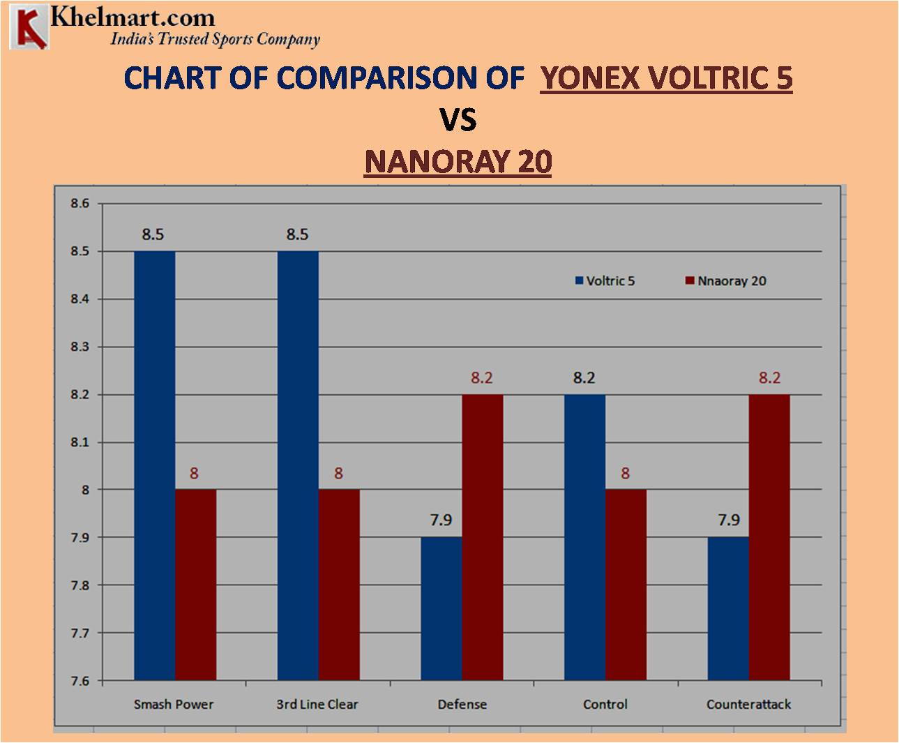 CHART OF COMPARISON OF YONEX VOLTRIC 5 VS NANORAY 20