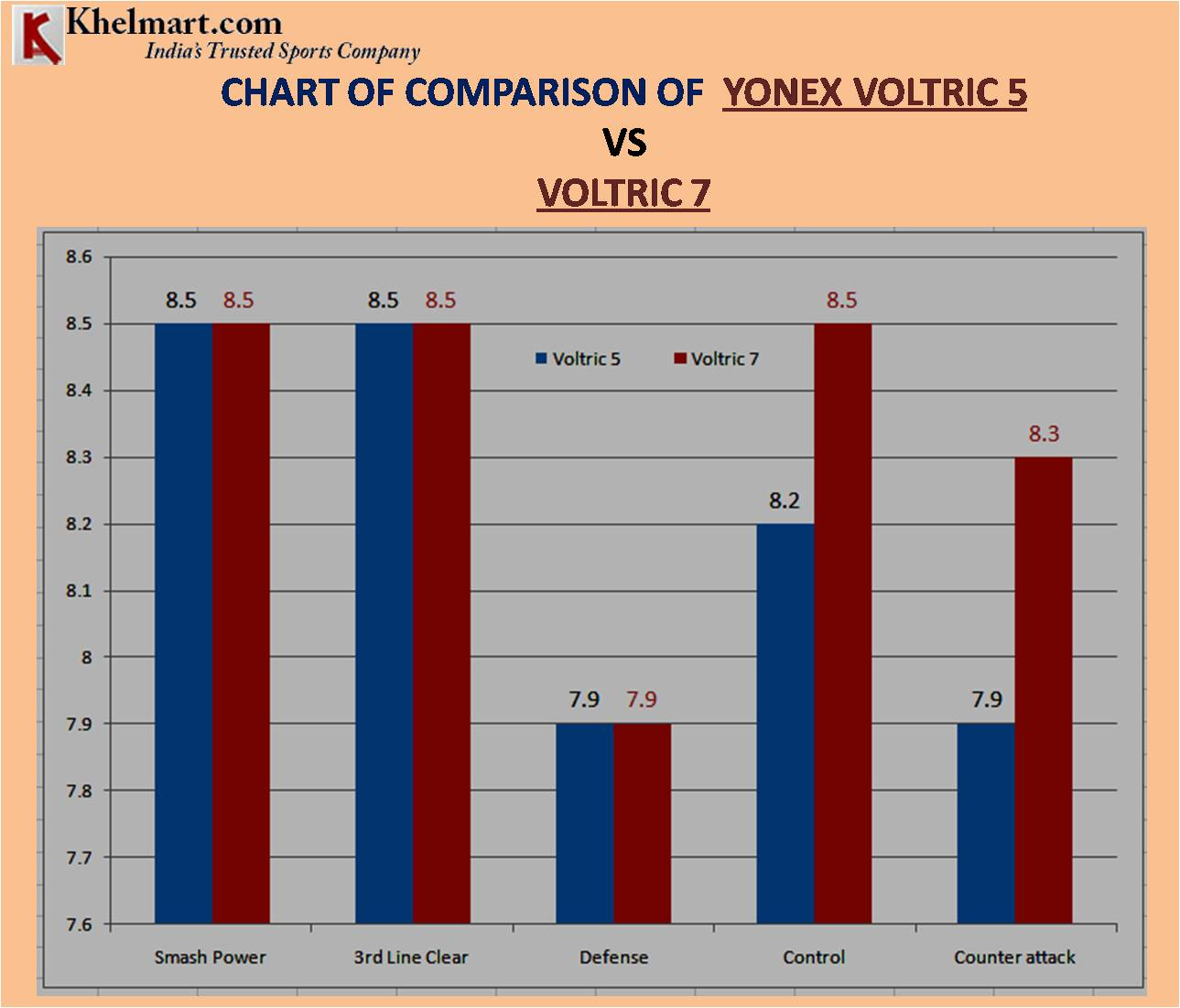 CHART OF COMPARISON OF YONEX VOLTRIC 5 VS VOLTRIC 7