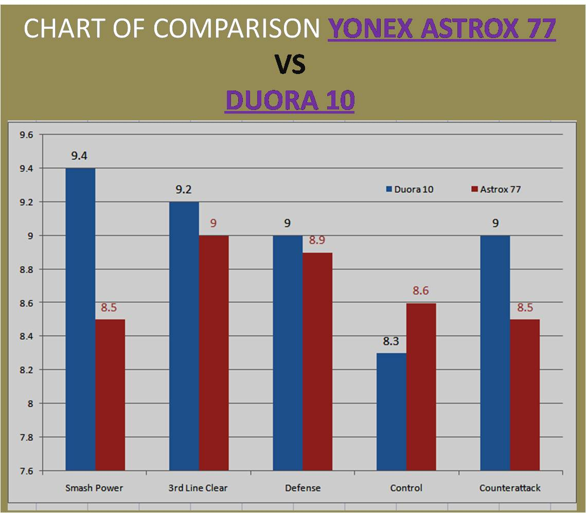 CHART OF COMPARISON YONEX ASTROX 77 VS DUORA 10
