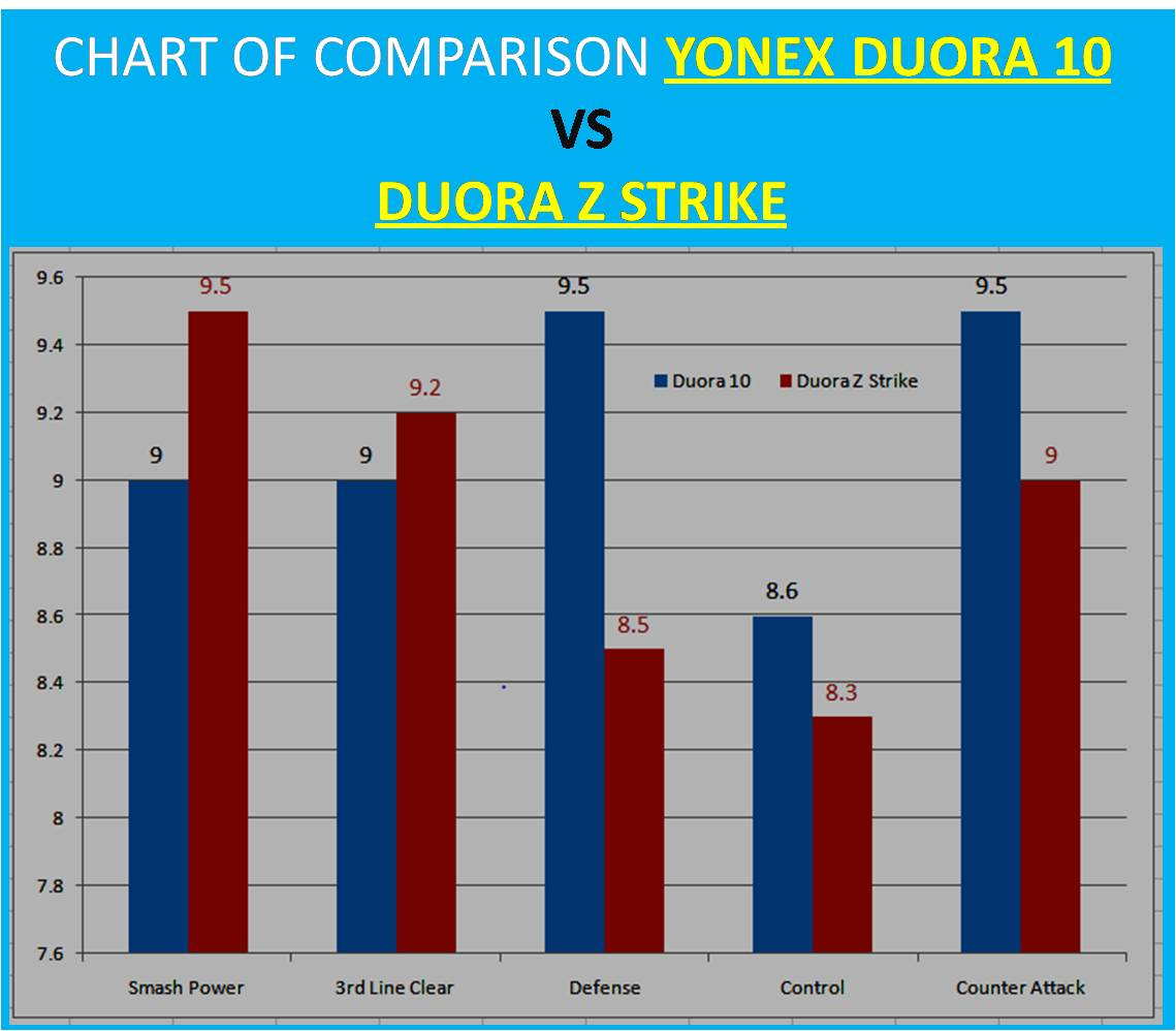 CHART OF COMPARISON YONEX DUORA 10 VS DUORA Z STRIKE_2