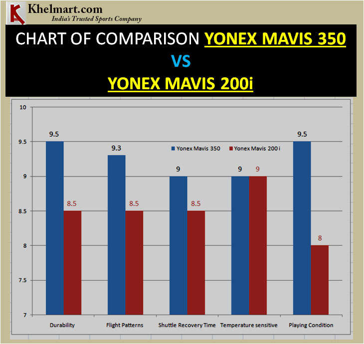 CHART OF COMPARISON YONEX MAVIS 350 VS MAVIS 200i
