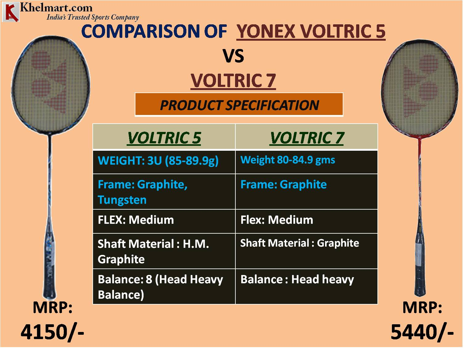 COMPARISON OF YONEX VOLTRIC 5 vs VOLTRIC 7