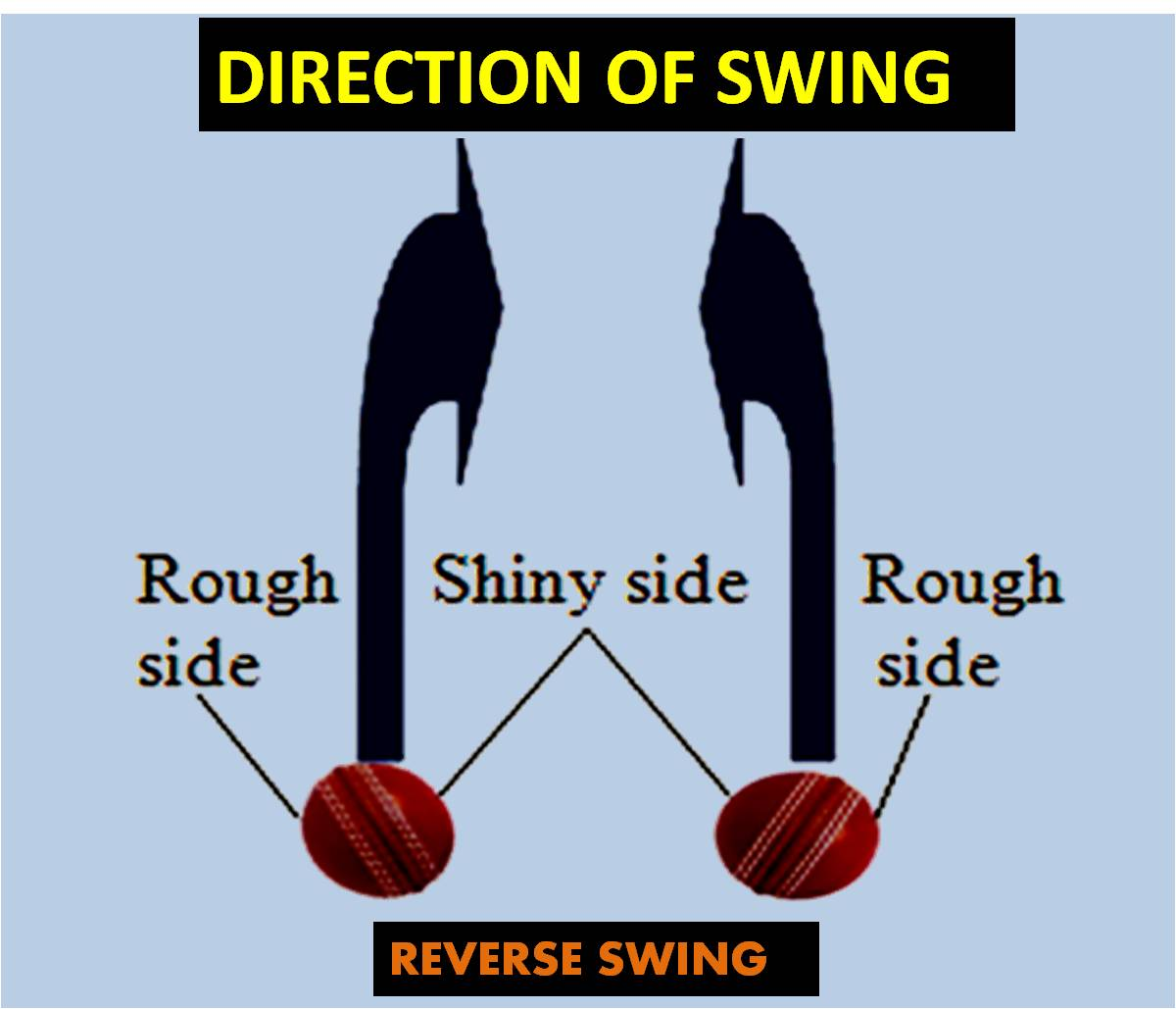 DIRECTION OF SWING_5