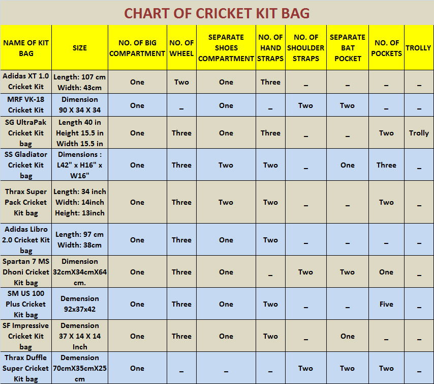 chart of cricket kit bag