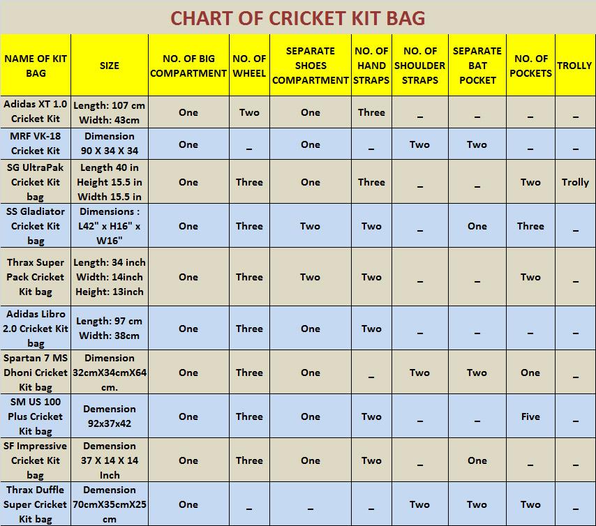 chart of cricket kit bag