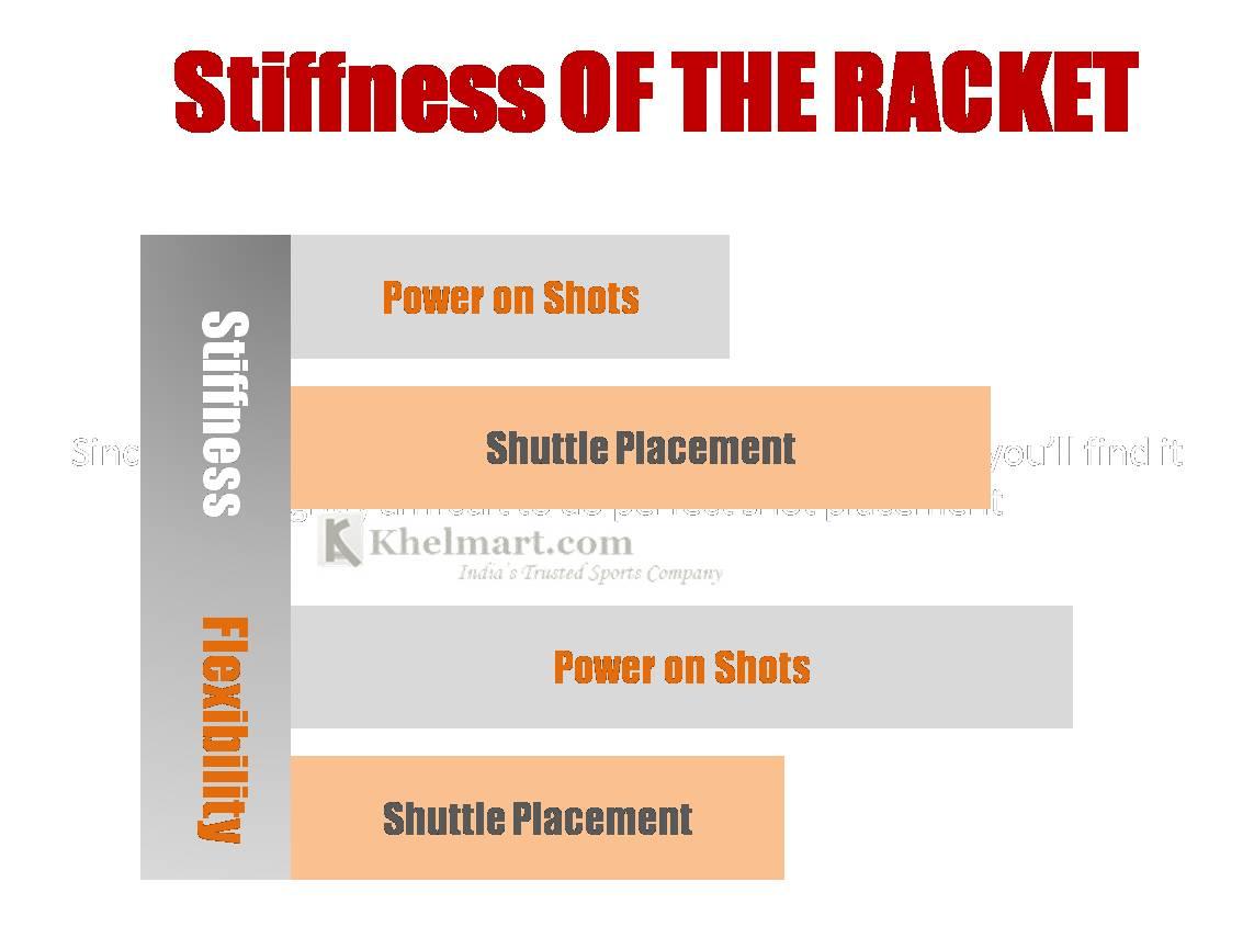 Stiffness_Badminton_racket_Khelmart_concept