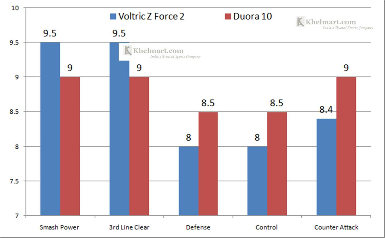 Yonex_Duora_10_Vs_Z_Force_2_Chart_Presentation