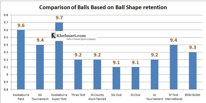 Comparison_of_Best_10_Cricket_Balls_Based_on_Ball_Shape_Retention_Ability