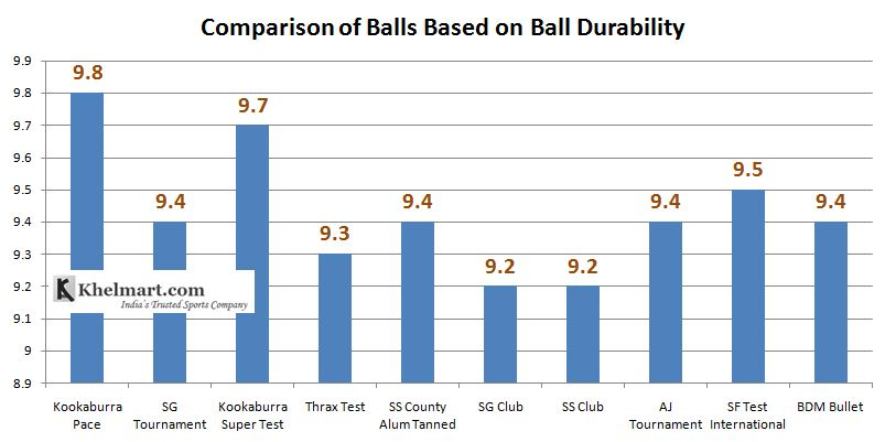 Comparison_of_Best_10_Cricket_Balls_Based_on_Durability